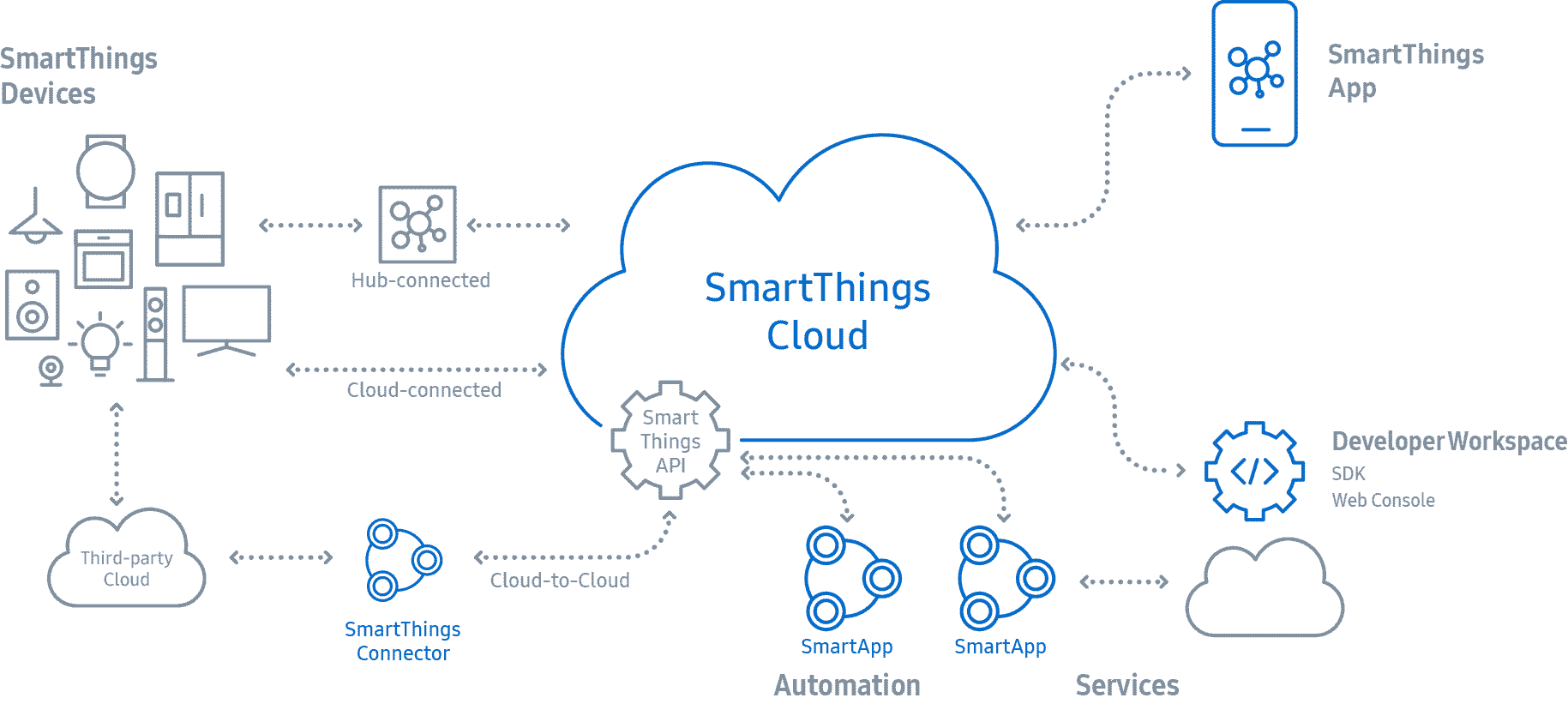 Smart Things EcoSystem Picture