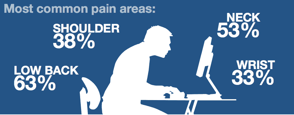 Parts Affected by Bad gaming Posture