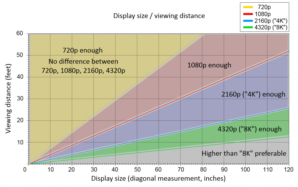 viewing distance chart